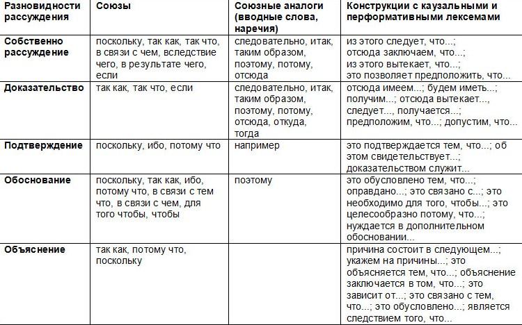 рус. лит. язык в процессе